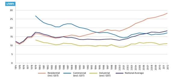 Electricity Consumer Prices