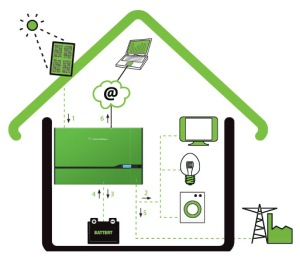 PowerRouter in the Home