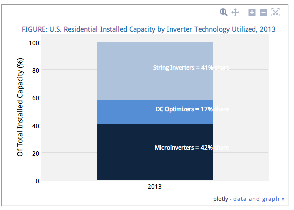 Microinverters have 42% share of market in US